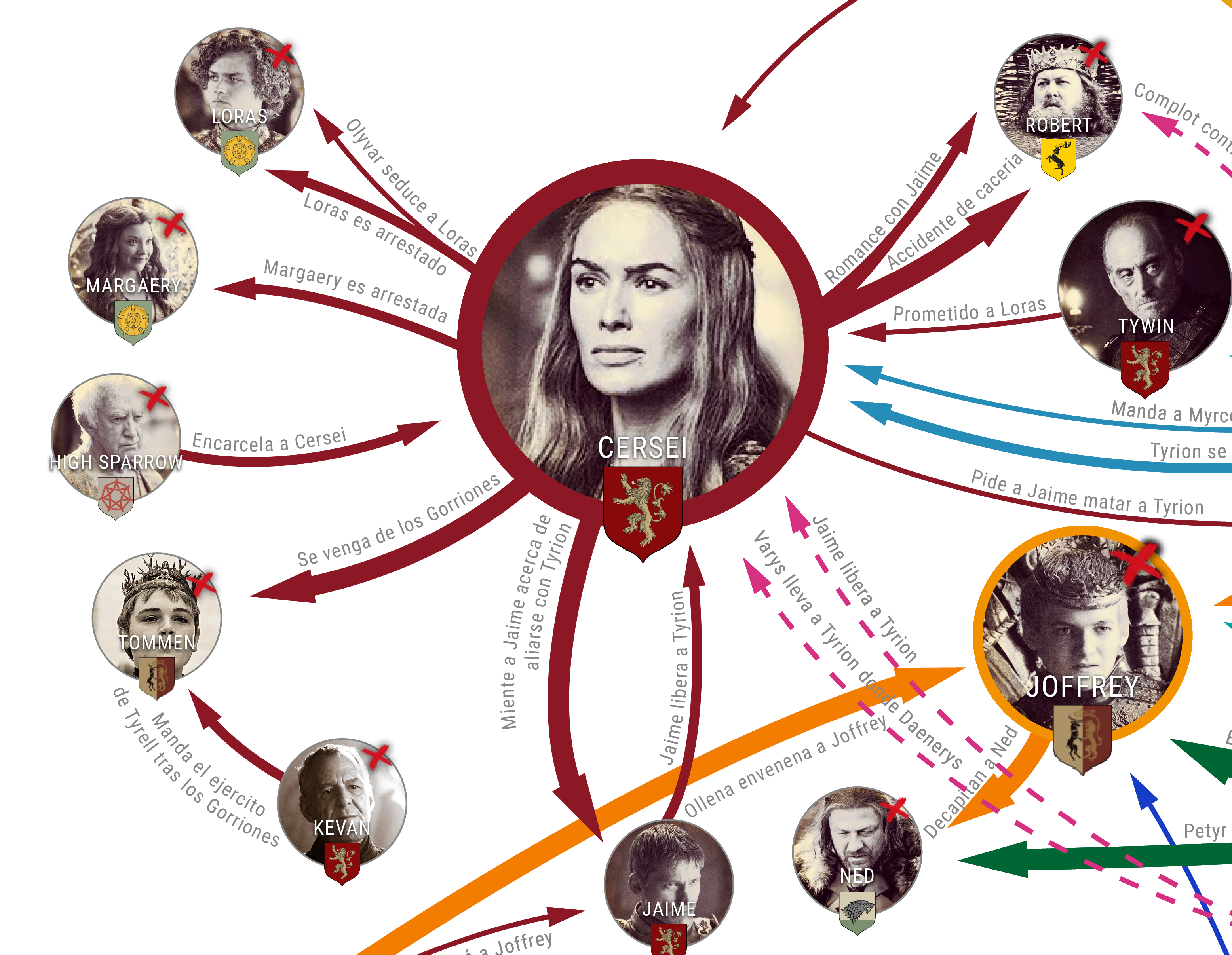 game of thrones infographic example 1