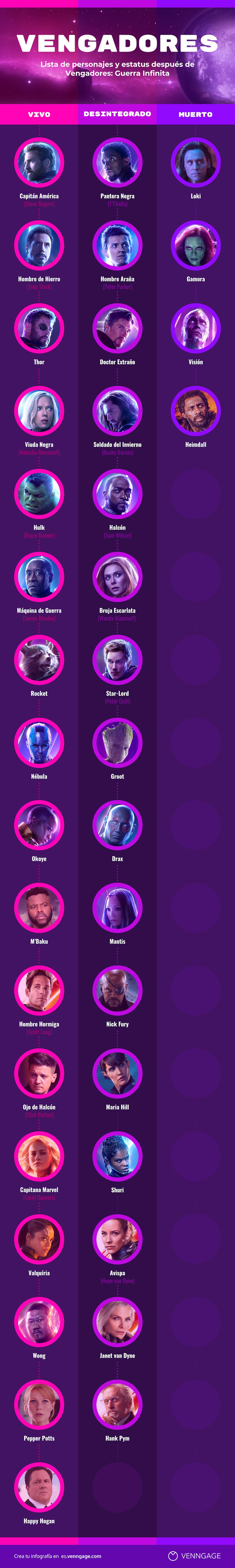 Vengadores Lista de Personajes