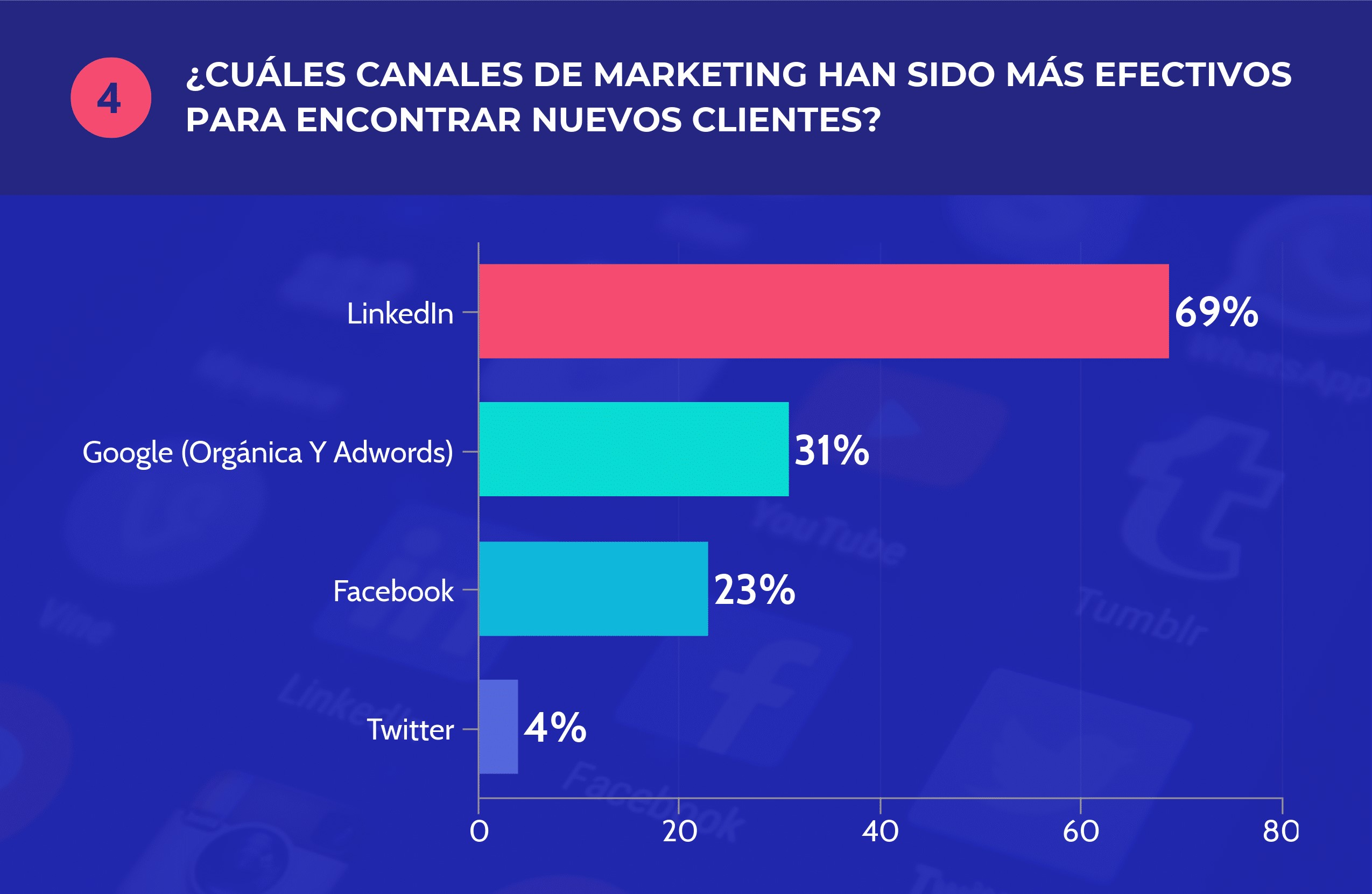 mejores-strategias-de-marketing-freelancers-2019-4