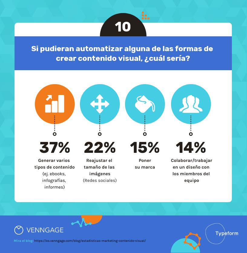 14 Estadísticas de Marketing sobre Contenido Visual Para el 2020-10