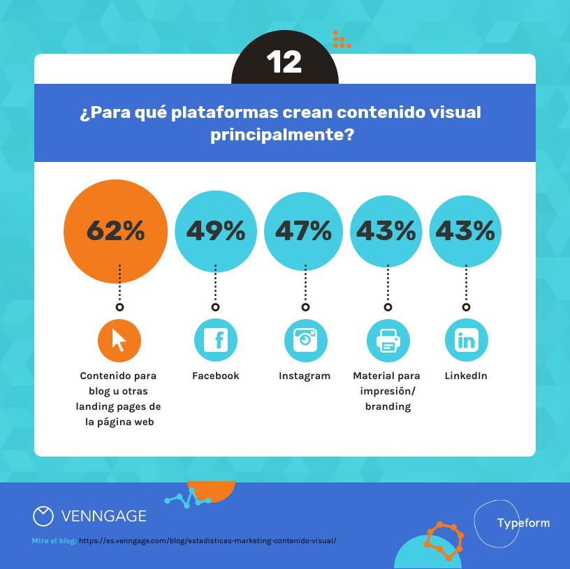14 Estadísticas de Marketing sobre Contenido Visual Para el 2020-12