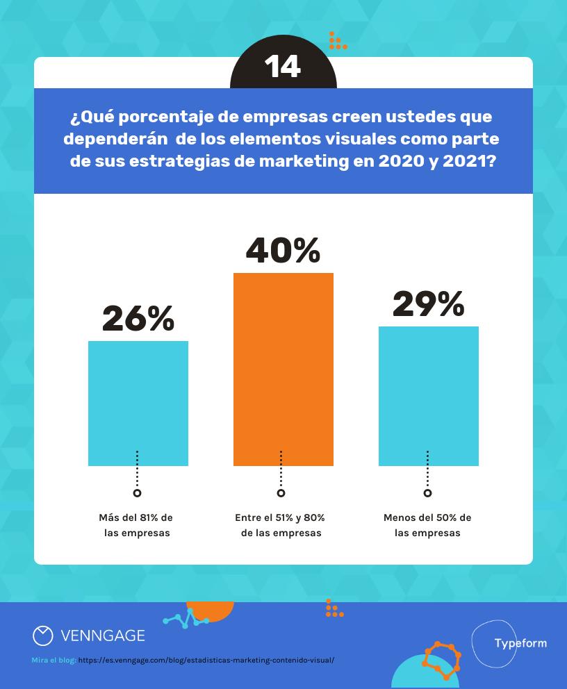 14 Estadísticas de Marketing sobre Contenido Visual Para el 2020-14