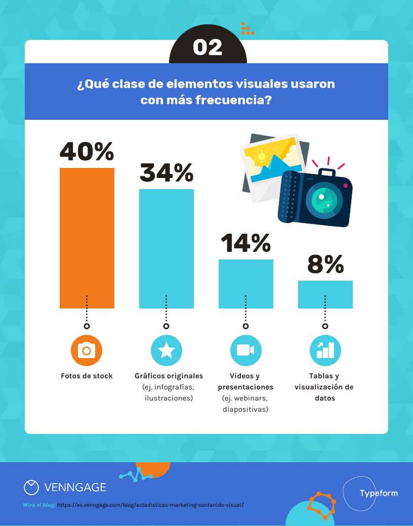 14 Estadísticas de Marketing sobre Contenido Visual Para el 2020-2