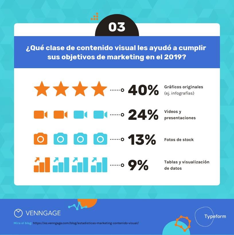 14 Estadísticas de Marketing sobre Contenido Visual Para el 2020-3