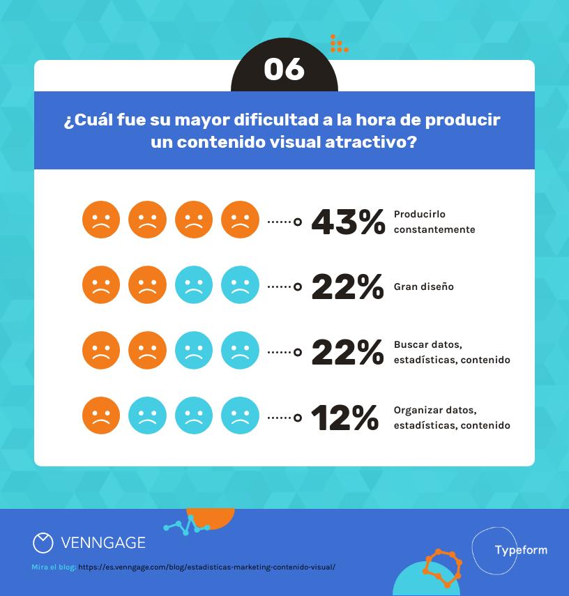 14 Estadísticas de Marketing sobre Contenido Visual Para el 2020-6