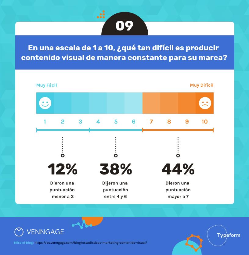 14 Estadísticas de Marketing sobre Contenido Visual Para el 2020-9