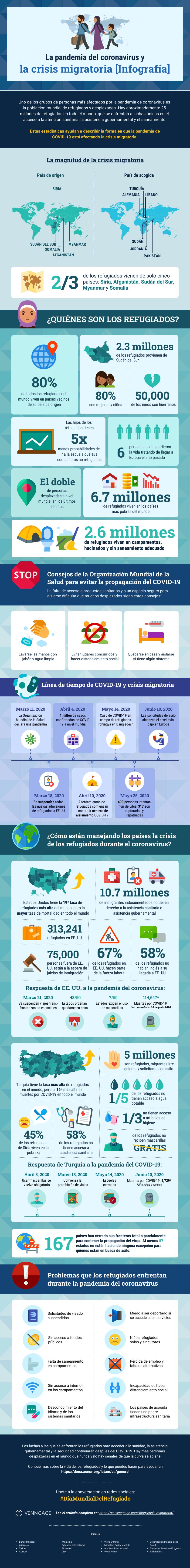 La pandemia del coronavirus y la crisis migratoria